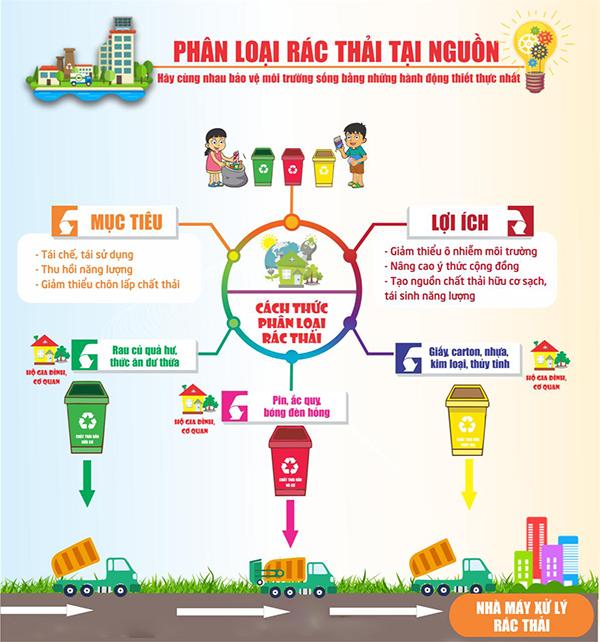 Giải pháp hạn chế vấn đề xả thải rác tại đô thị